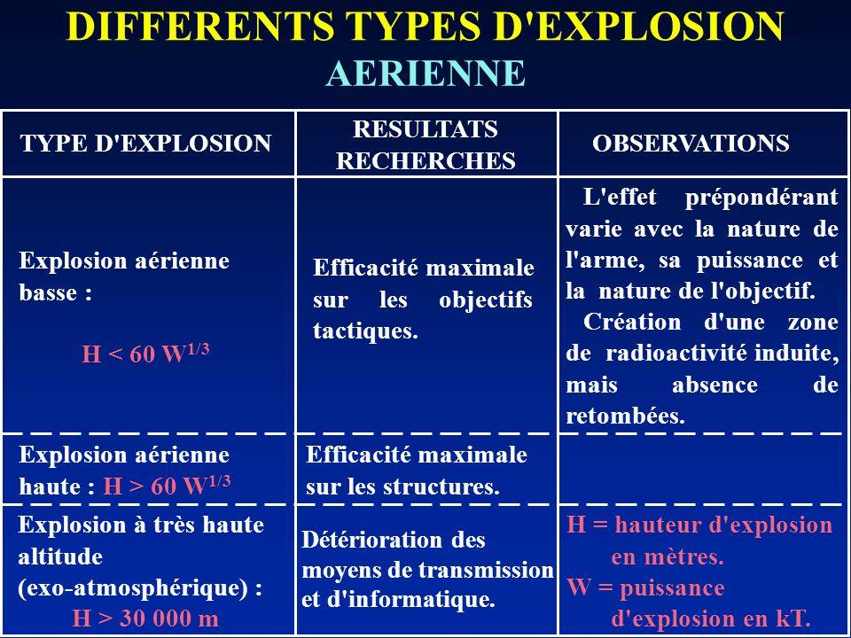 DIFFERENTS TYPES D'EXPLOSION AERIENNE TYPE D'EXPLOSION RESULTATS RECHERCHES OBSERVATIONS Explosion aérienne basse : H < 60 W 1/3 Efficacité maximale s