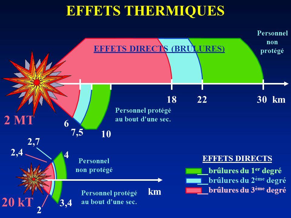 EFFETS THERMIQUES 2 MT 20 kT 2218 6 7,5 2,7 3,4 4 km 2,4 2 Personnel non protégé Personnel protégé au bout d'une sec. 30 10 km Personnel protégé au bo