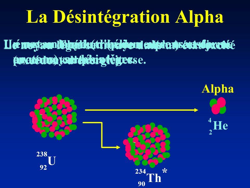 Un noyau lourd (trop de neutrons et de protons) se désintègre. La Désintégration Alpha He 4 2 U 92 238 90 Th 234 * Alpha Il émet un noyau d'hélium et