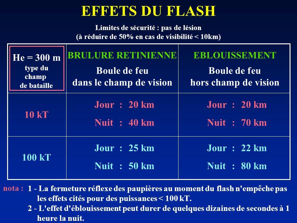 1 - La fermeture réflexe des paupières au moment du flash n'empêche pas les effets cités pour des puissances < 100 kT. 2 - L'effet d'éblouissement peu
