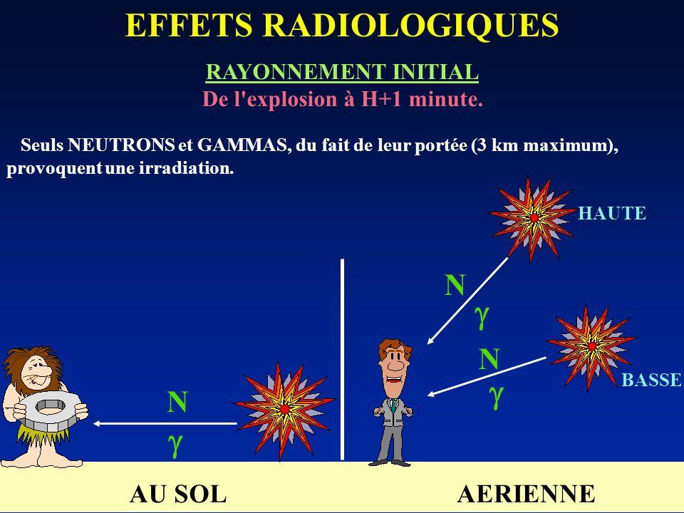 EFFETS RADIOLOGIQUES RAYONNEMENT INITIAL De l'explosion à H+1 minute. Seuls NEUTRONS et GAMMAS, du fait de leur portée (3 km maximum), provoquent une