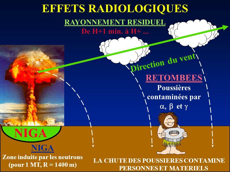 RAYONNEMENT RESIDUEL De H+1 min. à H+... NIGA EFFETS RADIOLOGIQUES NIGA Zone induite par les neutrons (pour 1 MT, R = 1400 m) RETOMBEES Poussières con