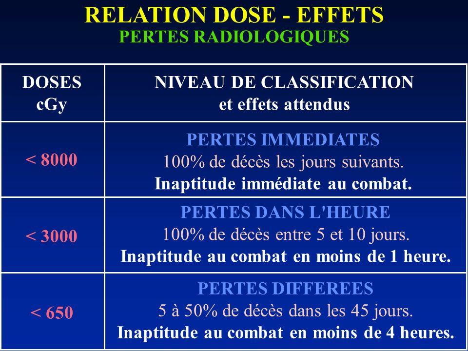 RELATION DOSE - EFFETS PERTES RADIOLOGIQUES DOSES cGy NIVEAU DE CLASSIFICATION et effets attendus PERTES IMMEDIATES 100% de décès les jours suivants.