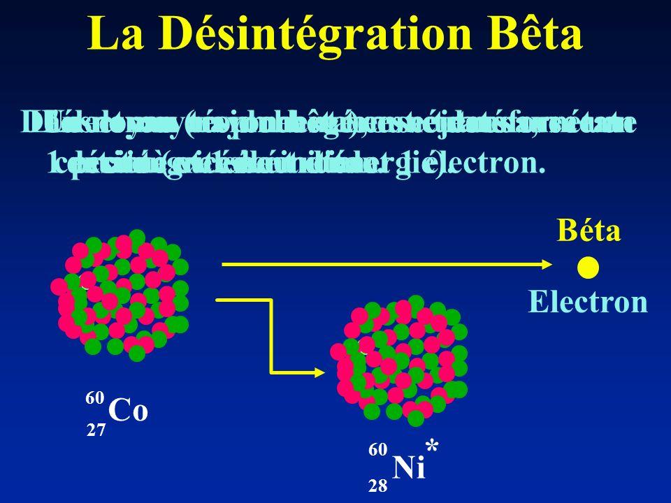 La Désintégration Bêta Un noyau trop chargé en neutrons, se désintègre en émettant 1 électron. Co 27 60 Ni 60 28 * Electron Béta Dans le noyau un neut