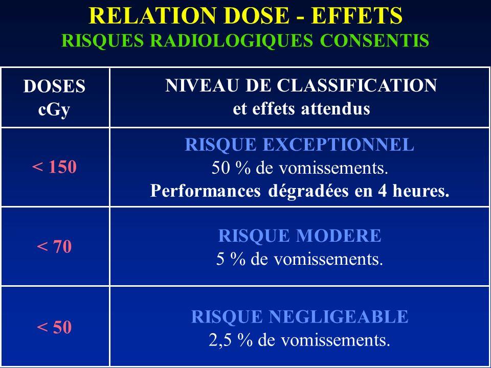 RELATION DOSE - EFFETS RISQUES RADIOLOGIQUES CONSENTIS RISQUE EXCEPTIONNEL 50 % de vomissements. Performances dégradées en 4 heures. RISQUE MODERE 5 %