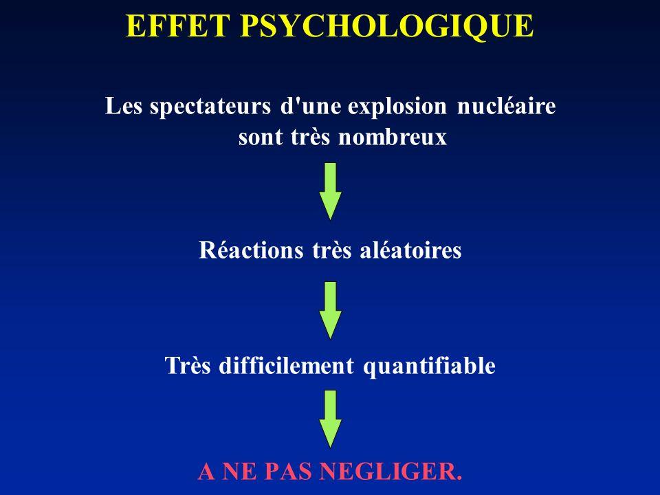 A NE PAS NEGLIGER. EFFET PSYCHOLOGIQUE Très difficilement quantifiable Réactions très aléatoires Les spectateurs d'une explosion nucléaire sont très n