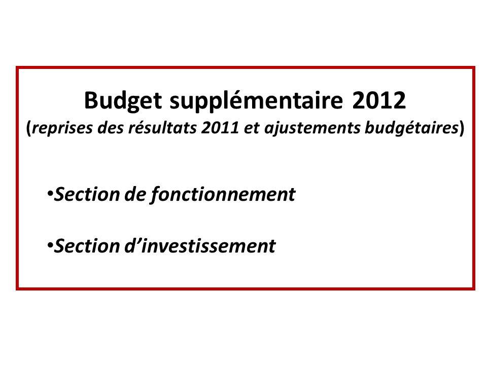 Budget supplémentaire 2012 (reprises des résultats 2011 et ajustements budgétaires) Section de fonctionnement Section dinvestissement
