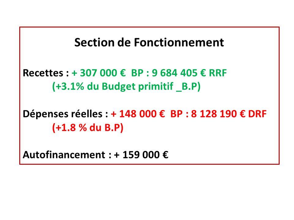 Section de Fonctionnement Recettes : + 307 000 BP : 9 684 405 RRF (+3.1% du Budget primitif _B.P) Dépenses réelles : + 148 000 BP : 8 128 190 DRF (+1.