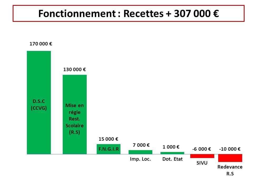 Fonctionnement : Recettes + 307 000 170 000 D.S.C (CCVG) 130 000 Mise en régie Rest. Scolaire (R.S) 15 000 F.N.G.I.R 7 000 Imp. Loc. 1 000 Dot. Etat -