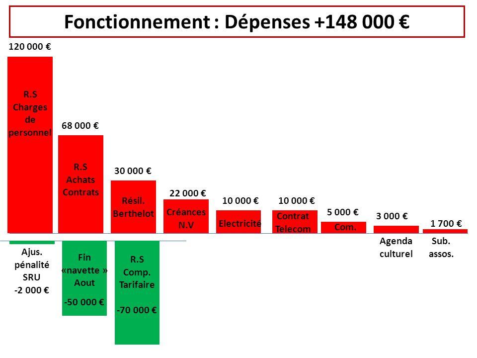 120 000 R.S Charges de personnel 68 000 R.S Achats Contrats 30 000 Résil.