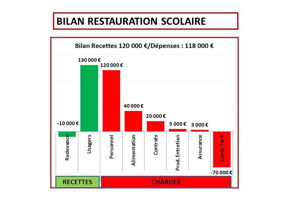 BILAN RESTAURATION SCOLAIRE RECETTESCHARGES