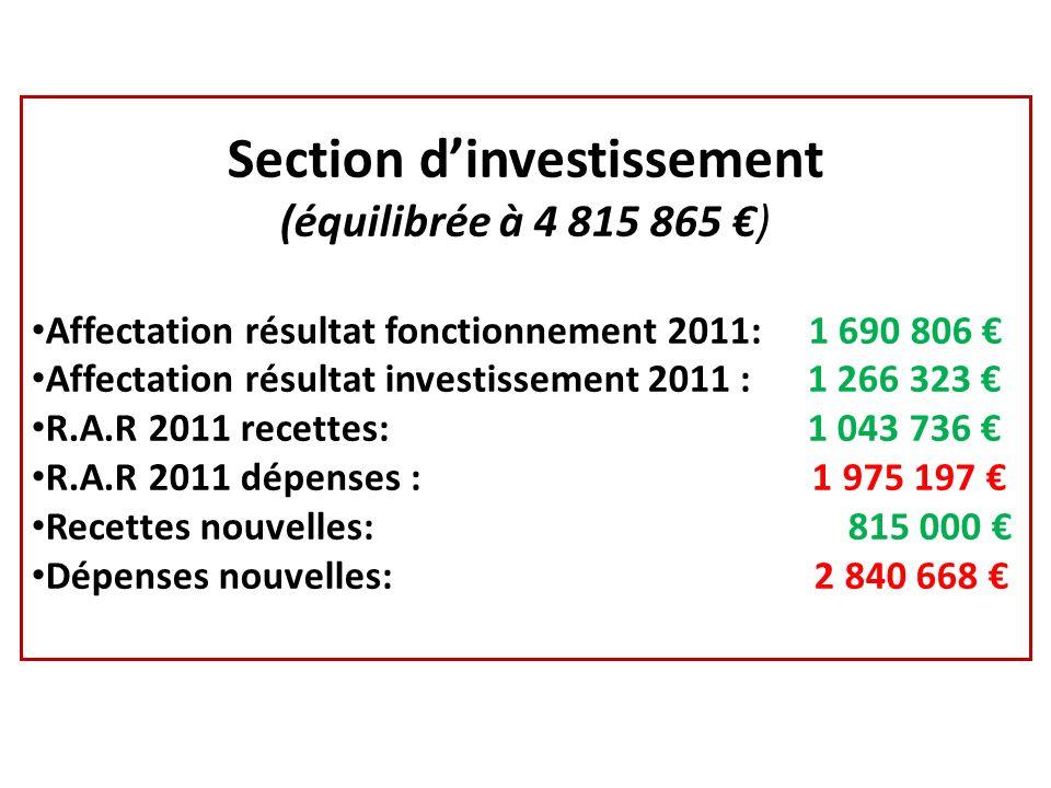 Section dinvestissement (équilibrée à 4 815 865 ) Affectation résultat fonctionnement 2011: 1 690 806 Affectation résultat investissement 2011 : 1 266 323 R.A.R 2011 recettes: 1 043 736 R.A.R 2011 dépenses : 1 975 197 Recettes nouvelles: 815 000 Dépenses nouvelles: 2 840 668