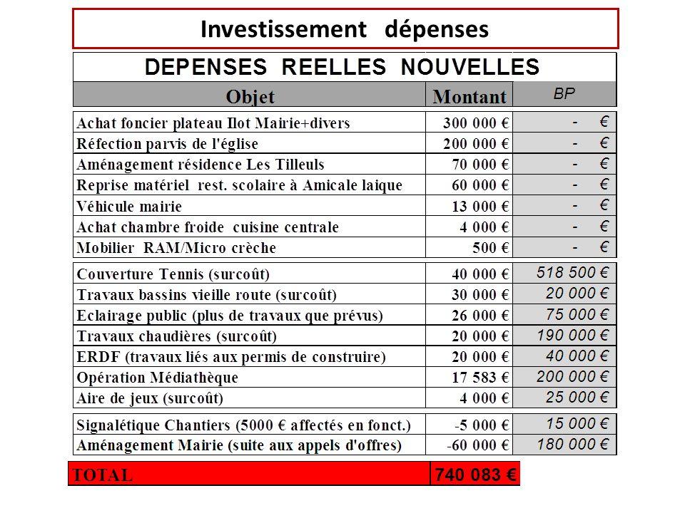 Investissement dépenses