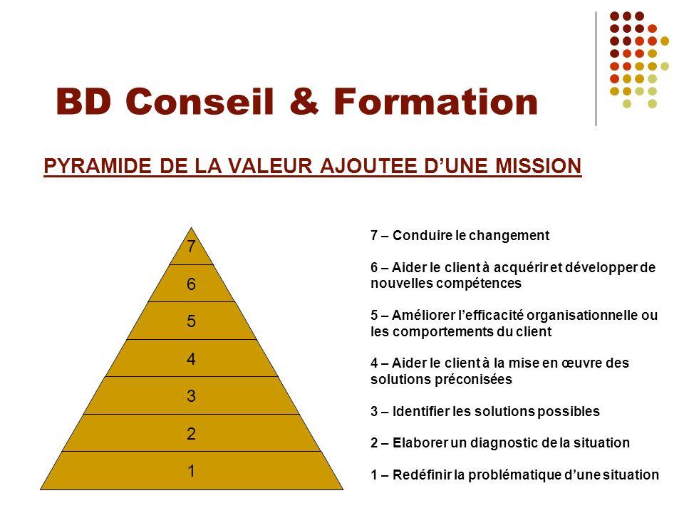 BD Conseil & Formation PYRAMIDE DE LA VALEUR AJOUTEE DUNE MISSION 7 – Conduire le changement 6 – Aider le client à acquérir et développer de nouvelles