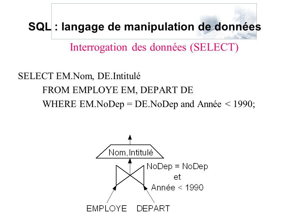 SELECT EM.Nom, DE.Intitulé FROM EMPLOYE EM, DEPART DE WHERE EM.NoDep = DE.NoDep and Année < 1990; Interrogation des données (SELECT) SQL : langage de