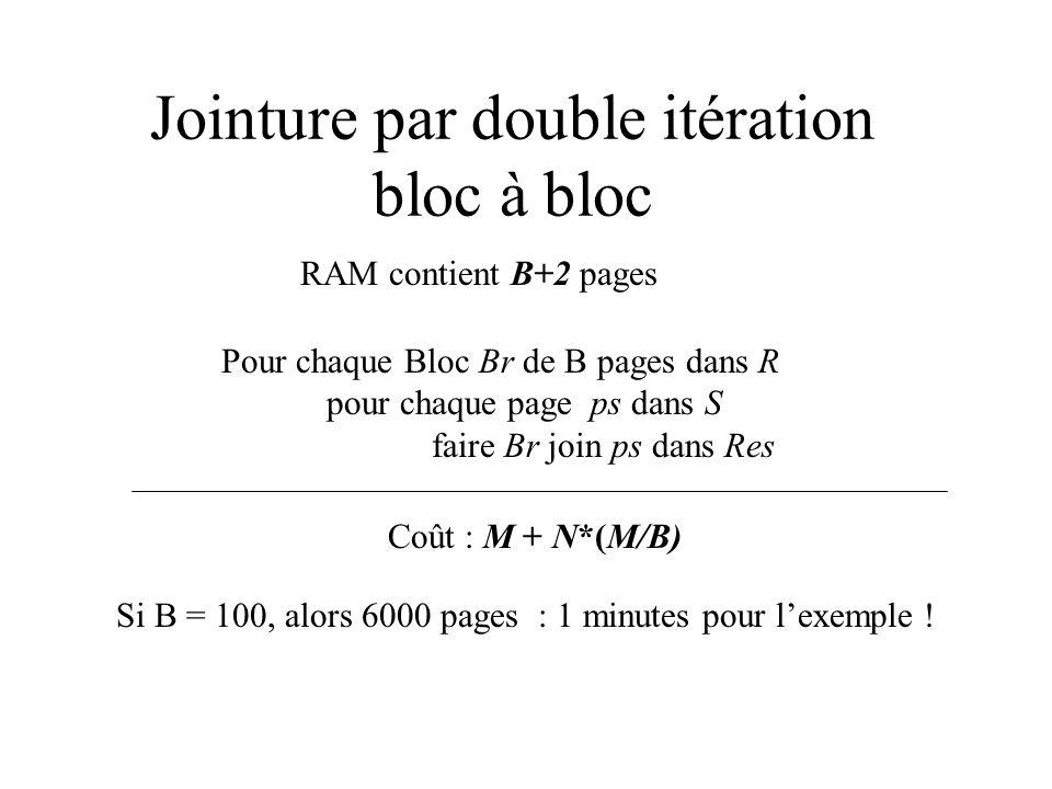 Jointure par double itération bloc à bloc Pour chaque Bloc Br de B pages dans R pour chaque page ps dans S faire Br join ps dans Res Coût : M + N*(M/B