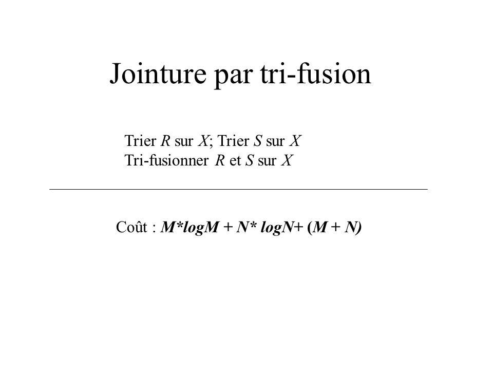 Jointure par tri-fusion Trier R sur X; Trier S sur X Tri-fusionner R et S sur X Coût : M*logM + N* logN+ (M + N)