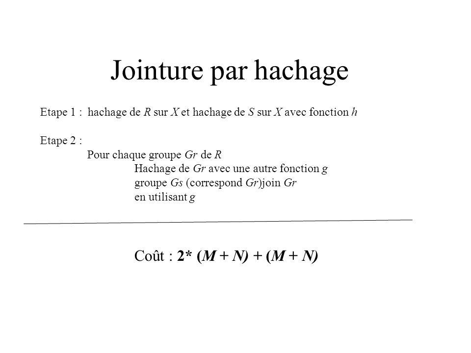 Jointure par hachage Etape 1 : hachage de R sur X et hachage de S sur X avec fonction h Etape 2 : Pour chaque groupe Gr de R Hachage de Gr avec une au