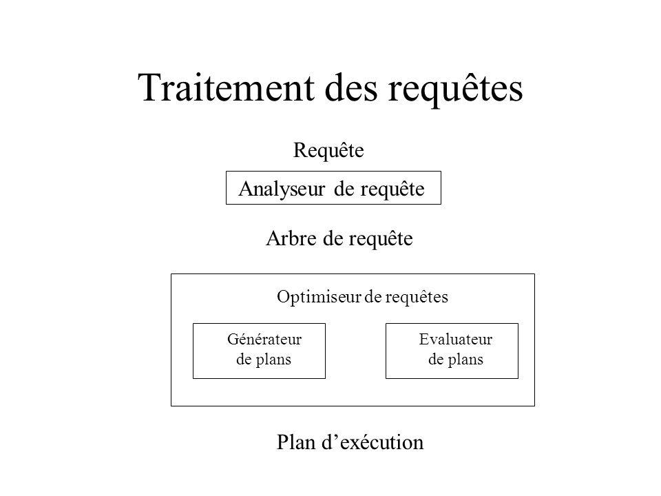 Traitement des requêtes Requête Analyseur de requête Arbre de requête Optimiseur de requêtes Evaluateur de plans Générateur de plans Plan dexécution