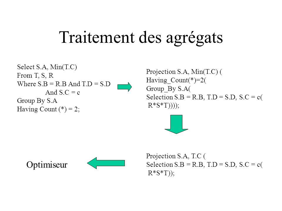 Traitement des agrégats Projection S.A, Min(T.C) ( Having_Count(*)=2( Group_By S.A( Selection S.B = R.B, T.D = S.D, S.C = c( R*S*T)))); Select S.A, Mi