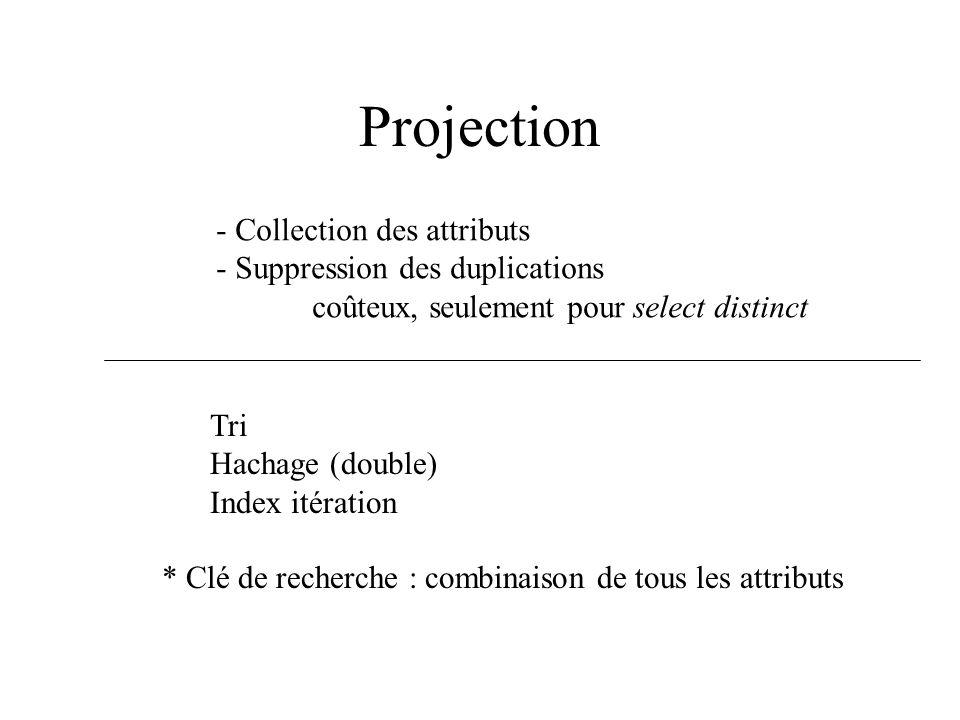 Projection - Collection des attributs - Suppression des duplications coûteux, seulement pour select distinct Tri Hachage (double) Index itération * Cl
