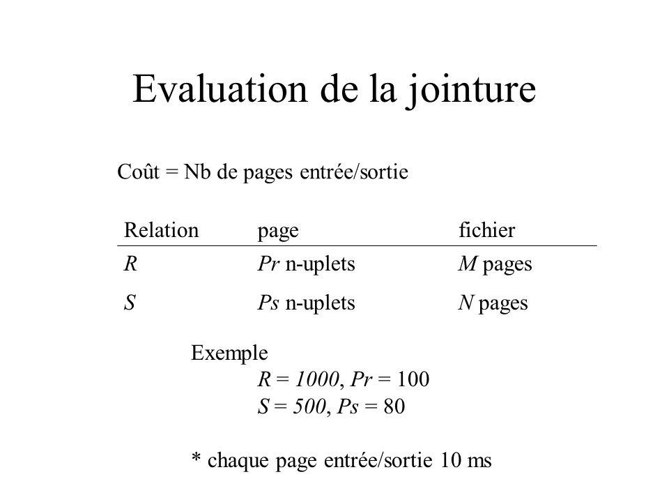 Evaluation de la jointure Coût = Nb de pages entrée/sortie Relation pagefichier R Pr n-upletsM pages S Ps n-upletsN pages Exemple R = 1000, Pr = 100 S
