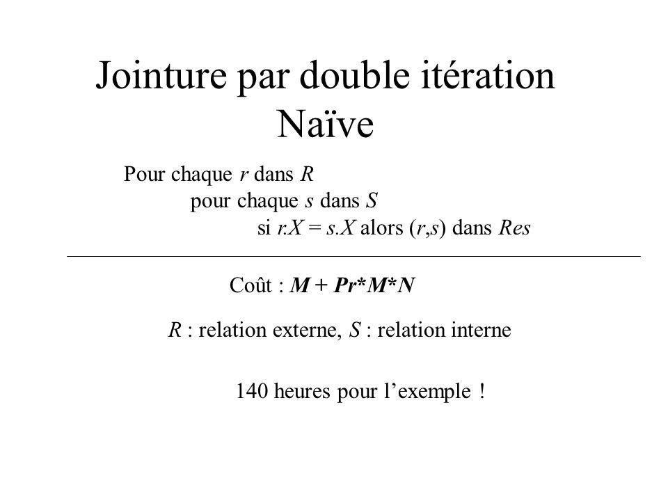 Jointure par double itération Naïve Pour chaque r dans R pour chaque s dans S si r.X = s.X alors (r,s) dans Res Coût : M + Pr*M*N R : relation externe