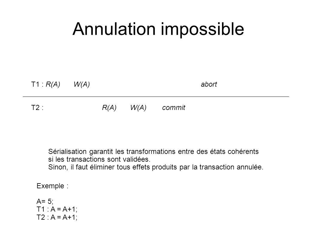 Annulation impossible T1 : R(A)W(A) abort T2 : R(A)W(A) commit Sérialisation garantit les transformations entre des états cohérents si les transaction