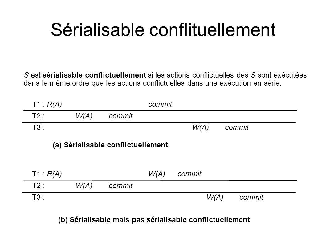 Sérialisable conflituellement S est sérialisable conflictuellement si les actions conflictuelles des S sont exécutées dans le même ordre que les actio