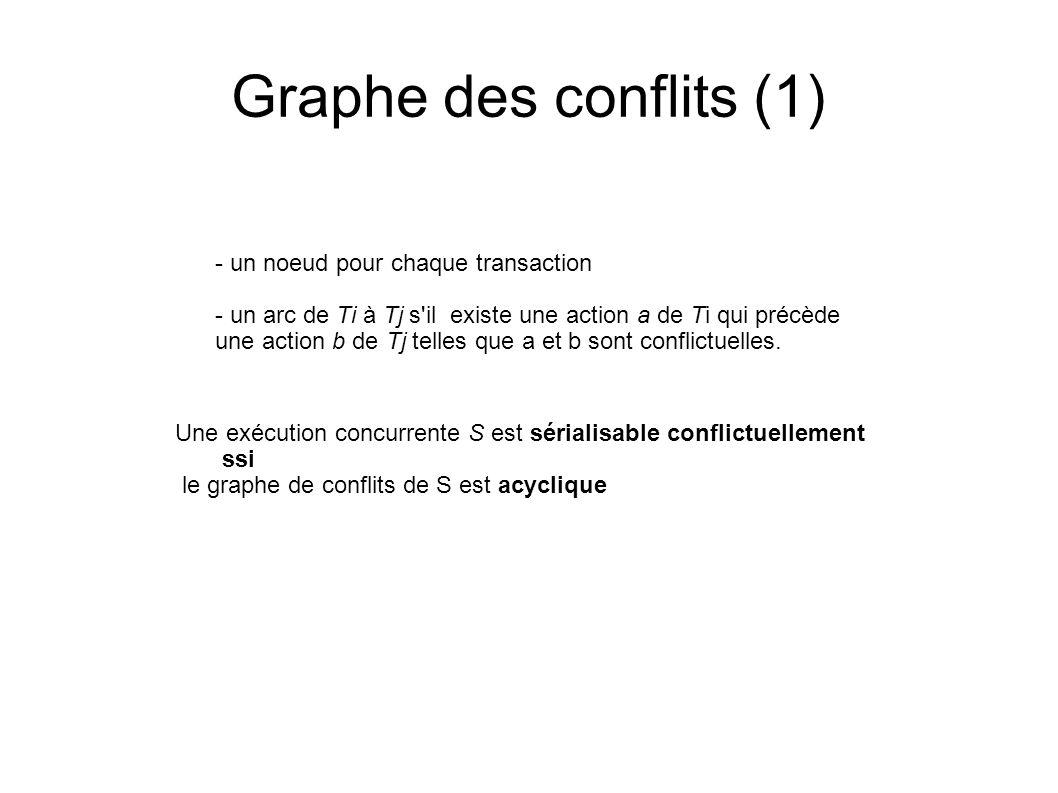 Graphe des conflits (1) - un noeud pour chaque transaction - un arc de Ti à Tj s'il existe une action a de Ti qui précède une action b de Tj telles qu