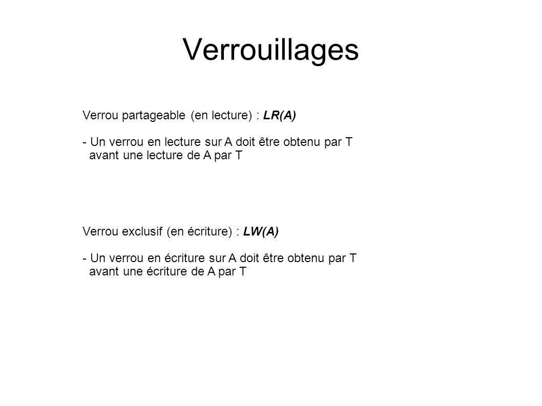 Verrouillages Verrou partageable (en lecture) : LR(A) - Un verrou en lecture sur A doit être obtenu par T avant une lecture de A par T Verrou exclusif