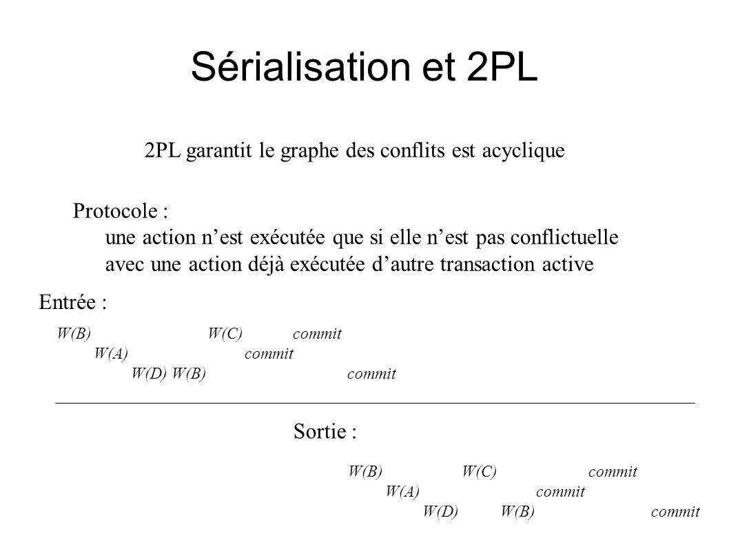 Sérialisation et 2PL 2PL garantit le graphe des conflits est acyclique Protocole : une action nest exécutée que si elle nest pas conflictuelle avec un