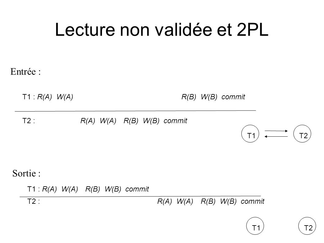 Lecture non validée et 2PL T1 : R(A) W(A)R(B) W(B) commit T2 : R(A) W(A)R(B) W(B) commit T1T2 T1 : R(A) W(A)R(B) W(B) commit T2 : R(A) W(A)R(B) W(B) c