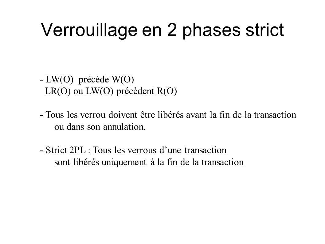 Verrouillage en 2 phases strict - LW(O) précède W(O) LR(O) ou LW(O) précèdent R(O) - Tous les verrou doivent être libérés avant la fin de la transacti