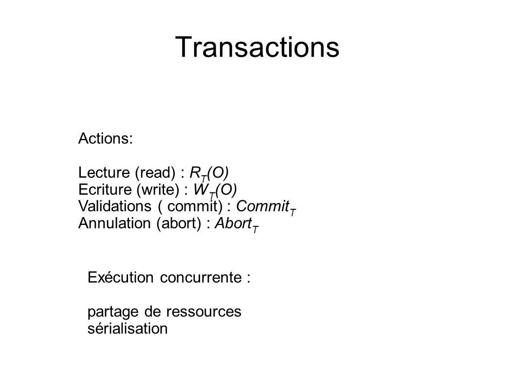 Sérialisation L effet d une exécution concurrente d un ensemble de transactions est égale à une exécution séquentielle de cet ensemble de transaction sous un certain ordre Exemple T1 : R(A)W(A)W(C)commit T2 : R(B)W(B)commit