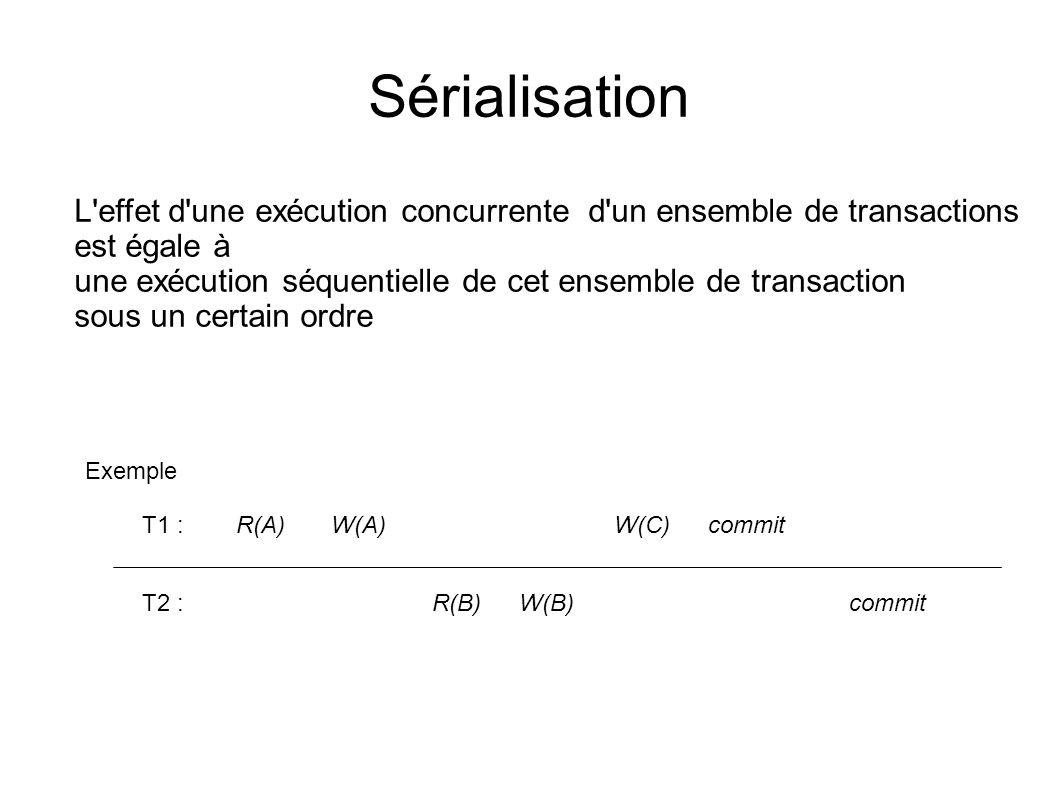 Sérialisation L'effet d'une exécution concurrente d'un ensemble de transactions est égale à une exécution séquentielle de cet ensemble de transaction