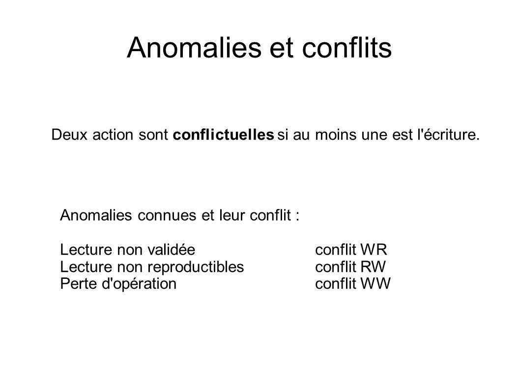 Sérialisation et 2PL 2PL garantit le graphe des conflits est acyclique Protocole : une action nest exécutée que si elle nest pas conflictuelle avec une action déjà exécutée dautre transaction active W(B) W(C) commit W(A) commit W(D) W(B) commit Entrée : W(B) W(C) commit W(A) commit W(D) W(B) commit Sortie :