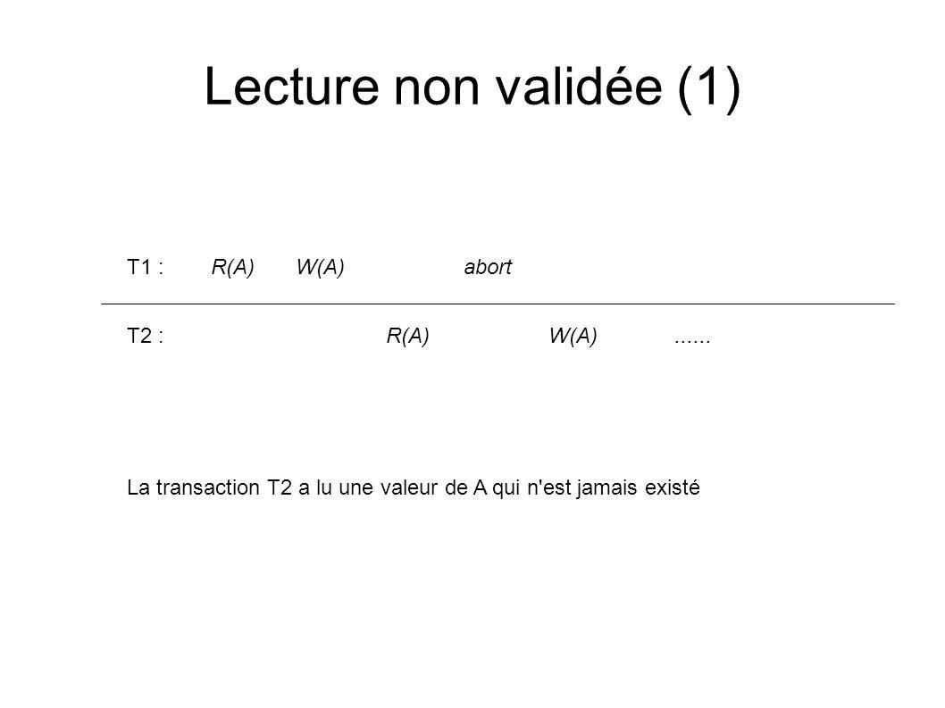 Lecture non validée (2) T1 : R(A)W(A) R(B)W(B) commit T2 : R(A)W(A) R(B)W(B) commit Exemple : T1 : A -> B 1000 euros T2 : A= A*(1+2%), B= B*(1+2%) L exécution rend la base de données incohérente