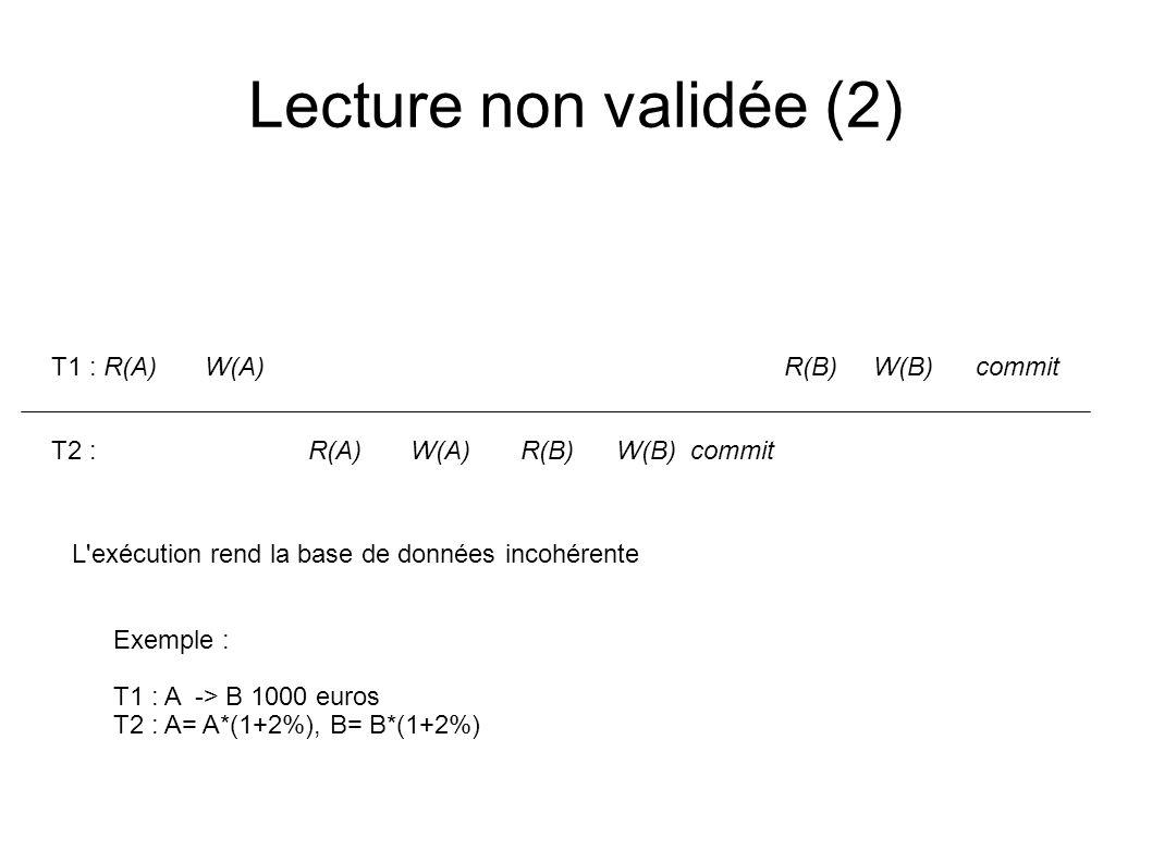 Lecture non validée (2) T1 : R(A)W(A) R(B)W(B) commit T2 : R(A)W(A) R(B)W(B) commit Exemple : T1 : A -> B 1000 euros T2 : A= A*(1+2%), B= B*(1+2%) L'e