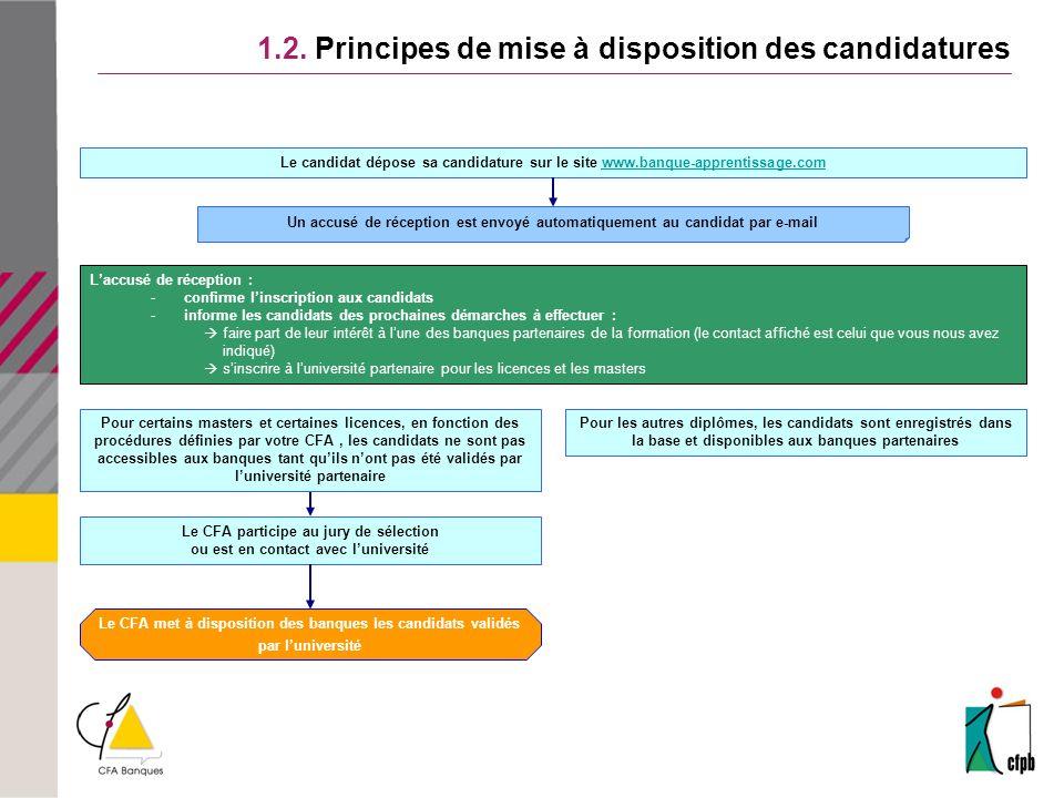 1.2. Principes de mise à disposition des candidatures Le CFA met à disposition des banques les candidats validés par luniversité Le CFA participe au j