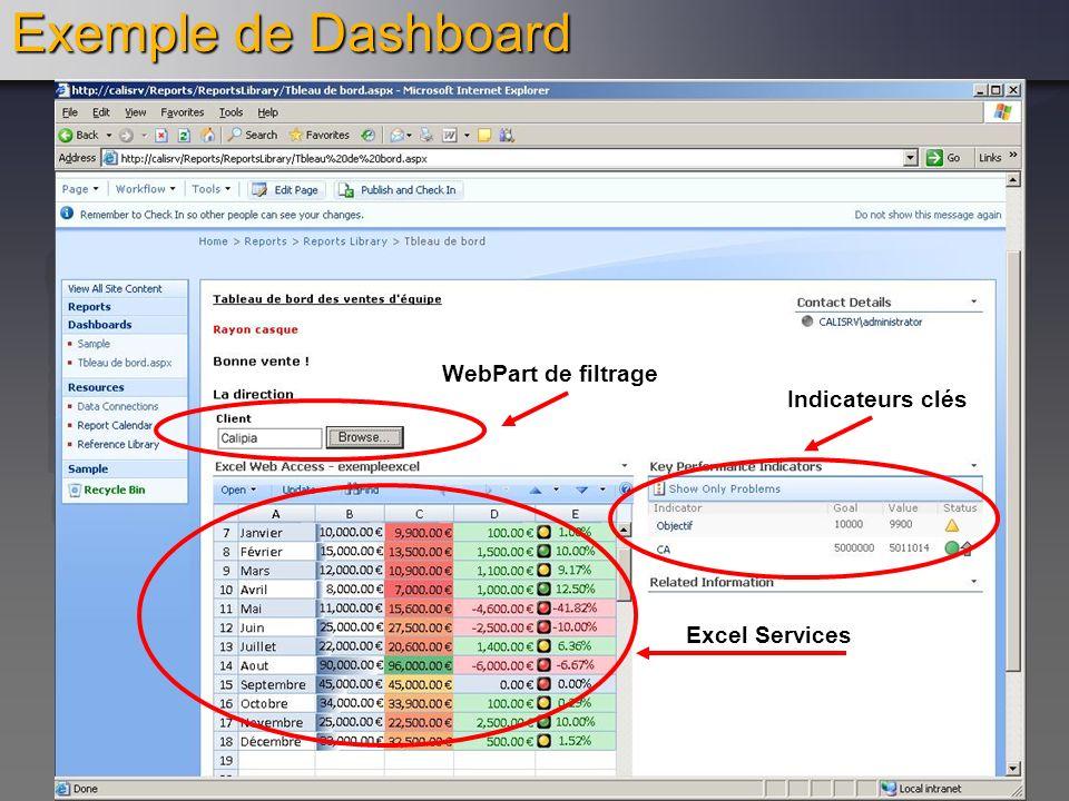 Exemple de Dashboard WebPart de filtrage Indicateurs clés Excel Services