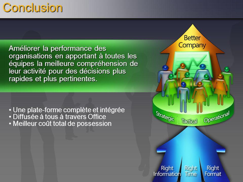 Conclusion Améliorer la performance des organisations en apportant à toutes les équipes la meilleure compréhension de leur activité pour des décisions