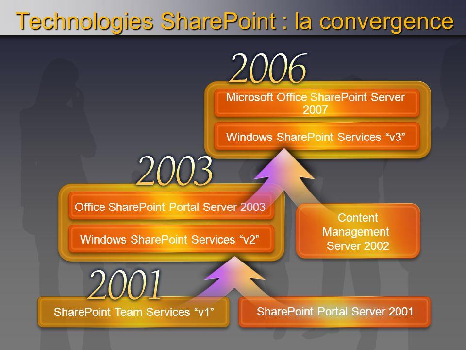 Microsoft Office SharePoint Server 2007 Windows SharePoint Services v3 Technologies SharePoint : la convergence SharePoint Portal Server 2001 SharePoi