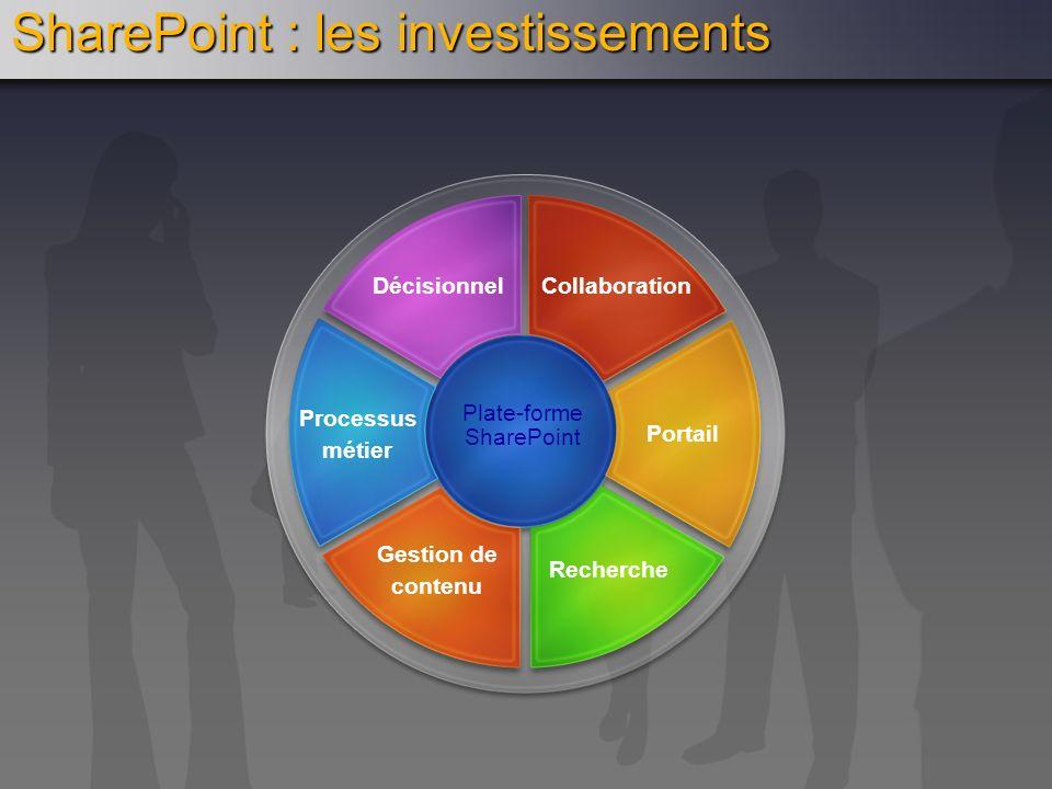 SharePoint : les investissements Plate-forme SharePoint Gestion de contenu Recherche Processus métier Portail DécisionnelCollaboration