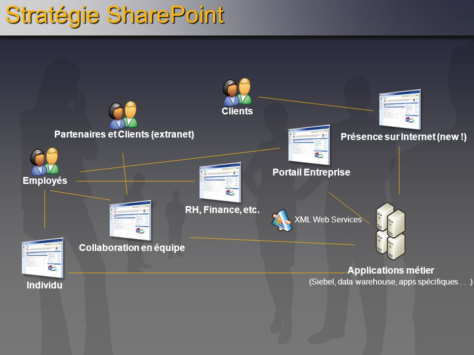Stratégie SharePoint RH, Finance, etc. Collaboration en équipe Individu Portail Entreprise Présence sur Internet (new !) Employés Clients Partenaires