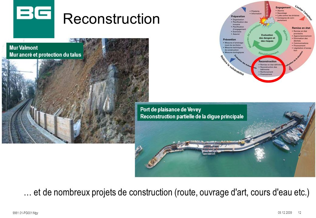 09.12.200912 9961.01-PG001/Mgy Reconstruction … et de nombreux projets de construction (route, ouvrage d'art, cours d'eau etc.) Mur Valmont Mur ancré