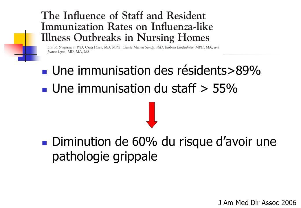 Une immunisation des résidents>89% Une immunisation du staff > 55% Diminution de 60% du risque davoir une pathologie grippale J Am Med Dir Assoc 2006
