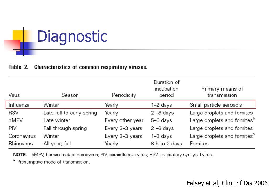 Diagnostic Falsey et al, Clin Inf Dis 2006