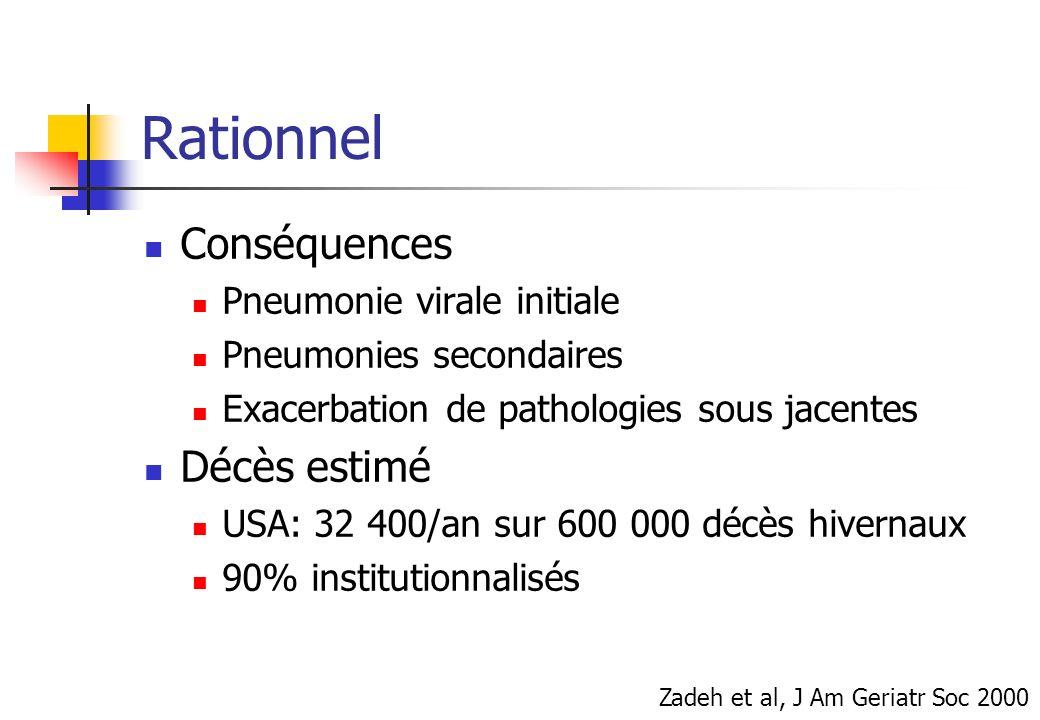 Rationnel Conséquences Pneumonie virale initiale Pneumonies secondaires Exacerbation de pathologies sous jacentes Décès estimé USA: 32 400/an sur 600