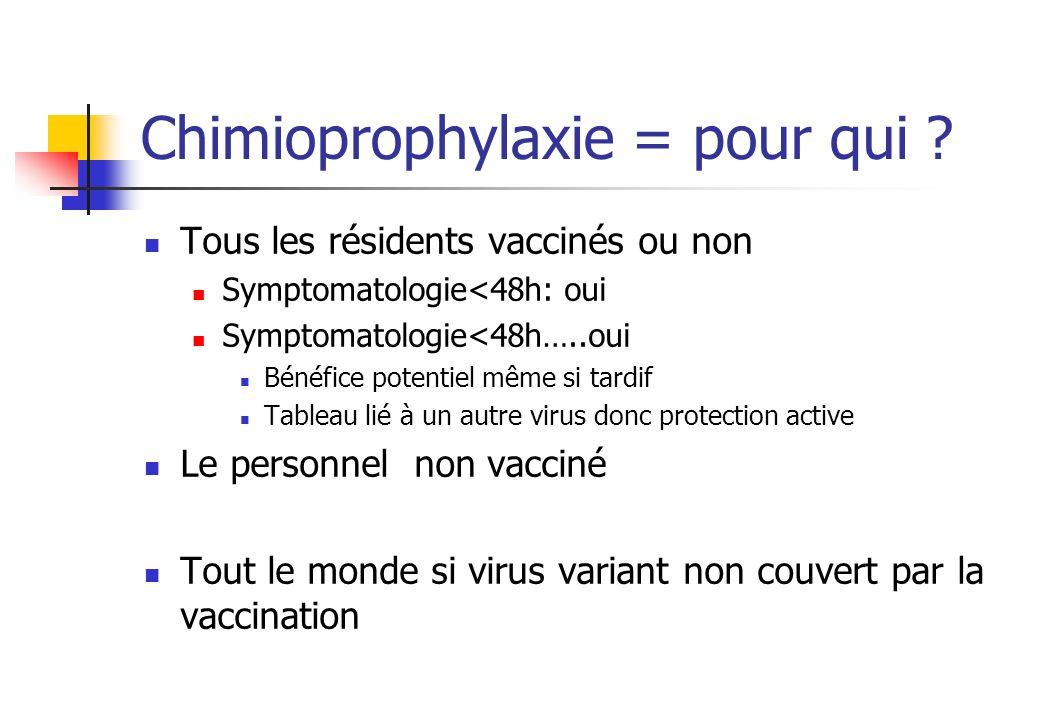 Chimioprophylaxie = pour qui ? Tous les résidents vaccinés ou non Symptomatologie<48h: oui Symptomatologie<48h…..oui Bénéfice potentiel même si tardif